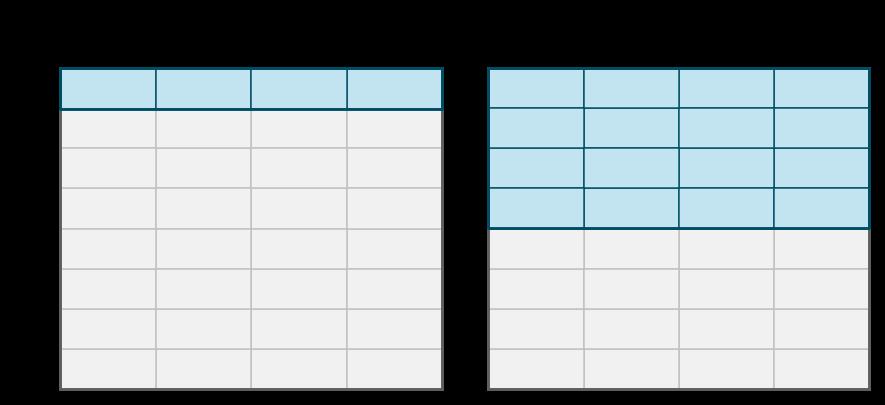 Регистровый файл RISC-V может быть скофигурирован так, чтобы иметь меньше 32 регистров. Может быть, например, 8 регистров или 2 регистра большего размера. Регистры могут занимать весь объём регистрового файла.