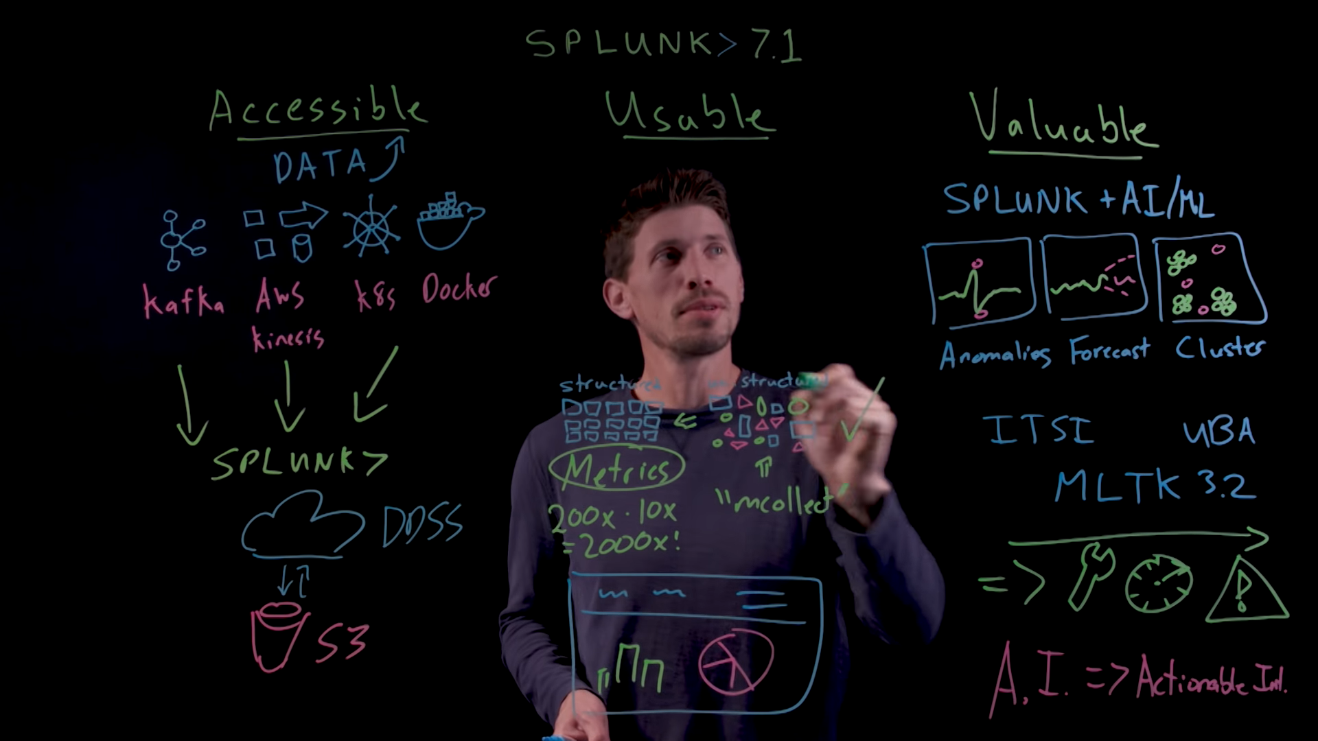 Splunk 7.1. What's new? New web interface, integration with Apache Kafka and much more