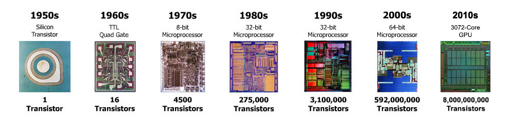 the invention and advancements of microprocessor since 1971
