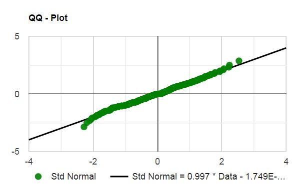 Тест на нормальность распределения данных спреда