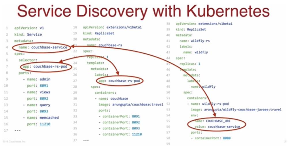 Конференция DEVOXX UK. Выбираем фреймворк Docker Swarm, Kubernetes или Mesos. Часть 3