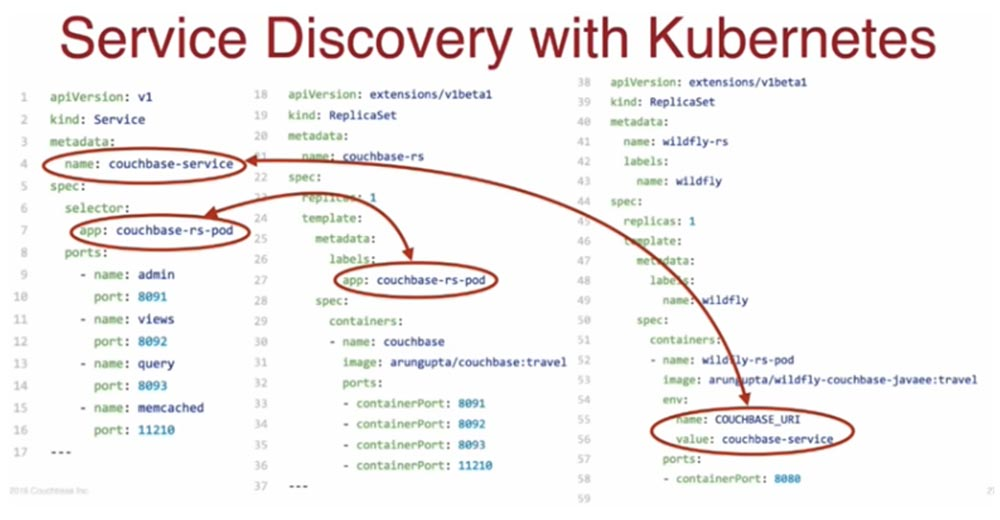 Conference DEVOXX UK. Choose a framework: Docker Swarm, Kubernetes or Mesos. Part 3 /Blog of the company ua-hosting.company /Habr