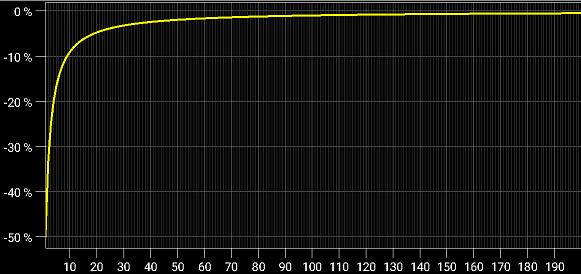 'Circuit Calculator', Closed-loop gain error vs Gain margin of the non-inverting amplifier