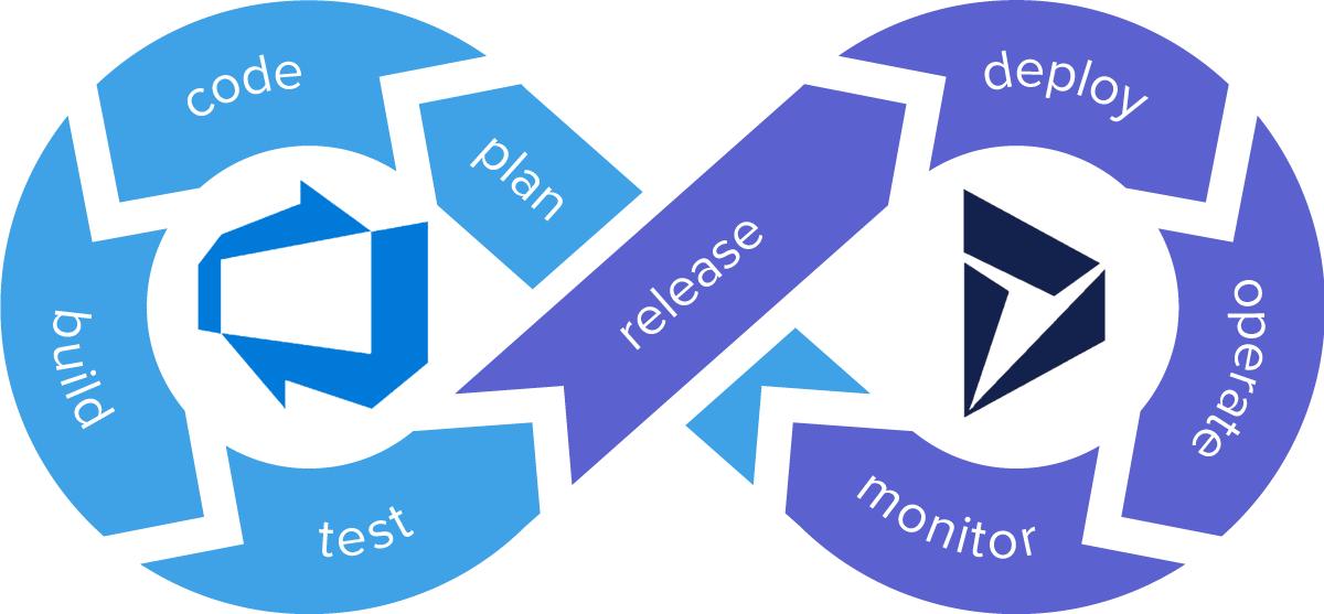 CICD для Dynamics CRM на базе Azure DevOps