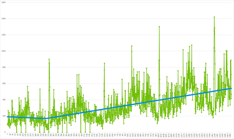 График 2: Временной ряд (из графика 1) и его тренд
