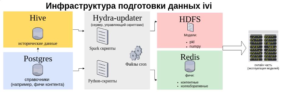 Внедрение Airflow для управления Spark-джобами в ivi