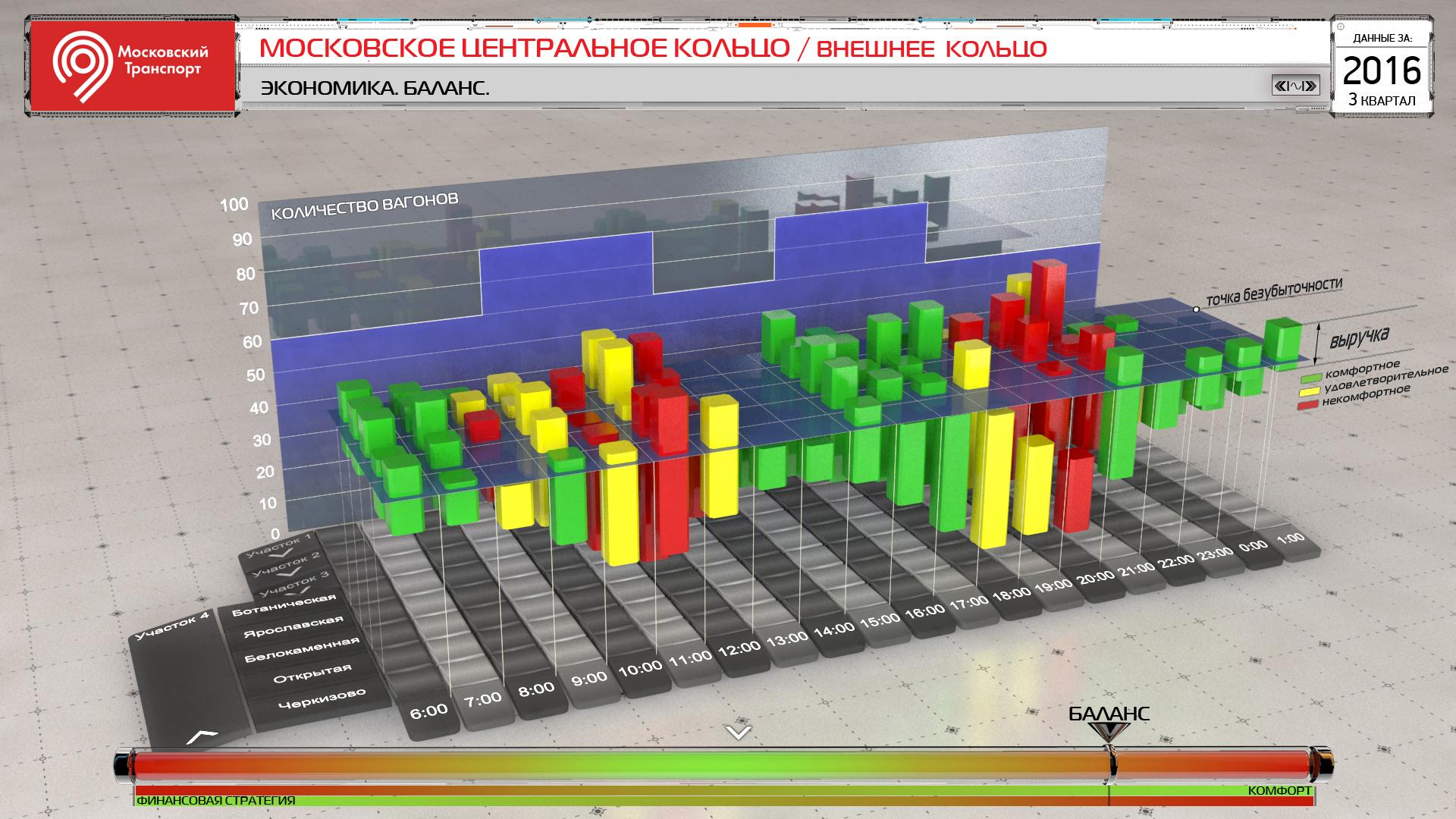 [Из песочницы] Построение процесса бизнес-анализа в проектах по разработке BI-приложений с продвинутой визуализацией