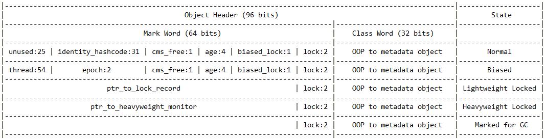 64 bit JVM Coops
