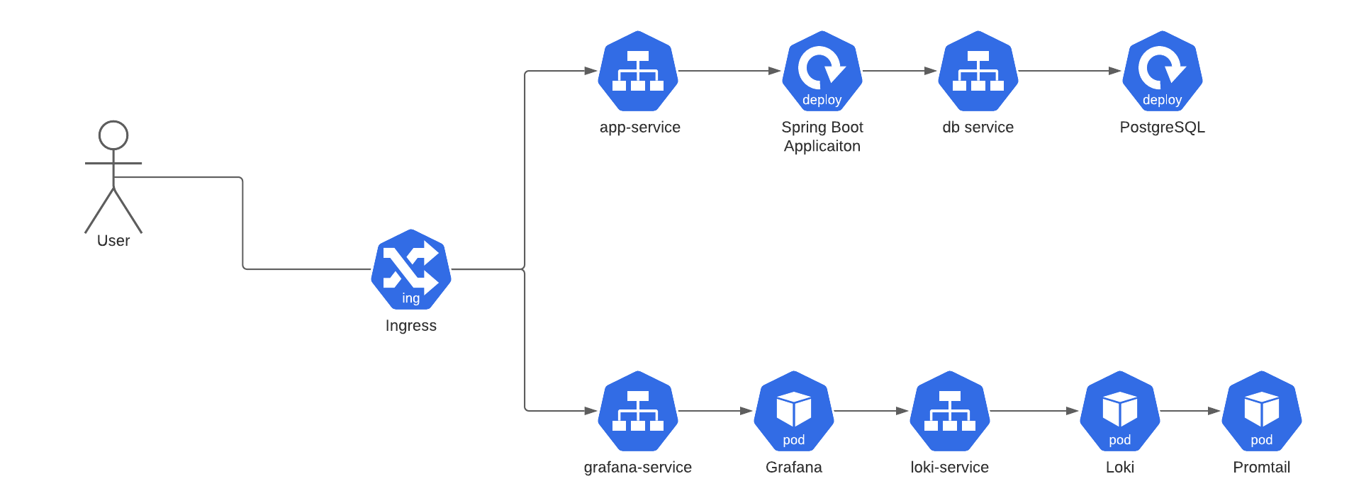 Spring Boot приложение в Kubernetes с Postgresql и Loki