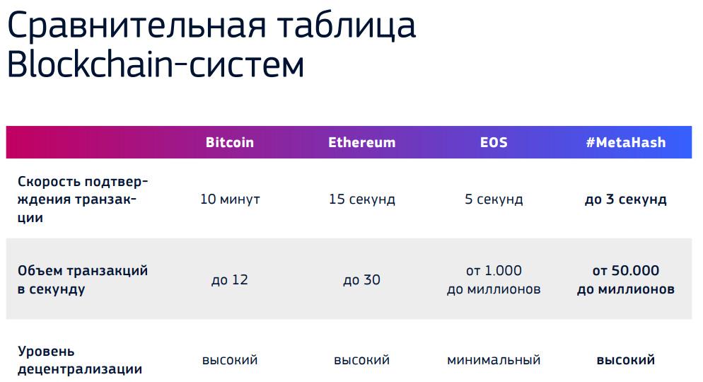 Сравнительная таблица Blockchain-систем