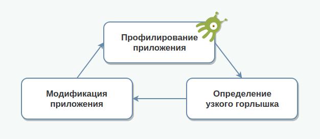 Анализ производительности WebGL приложений