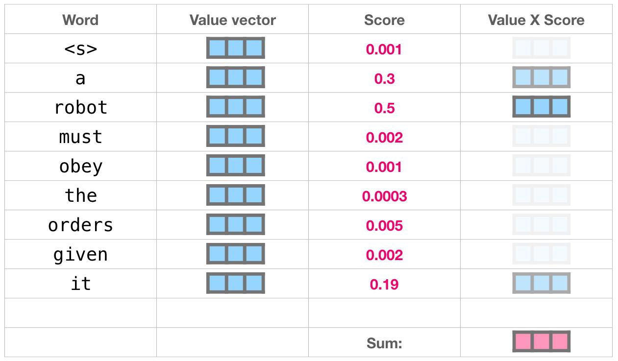 gpt2-value-vector-sum