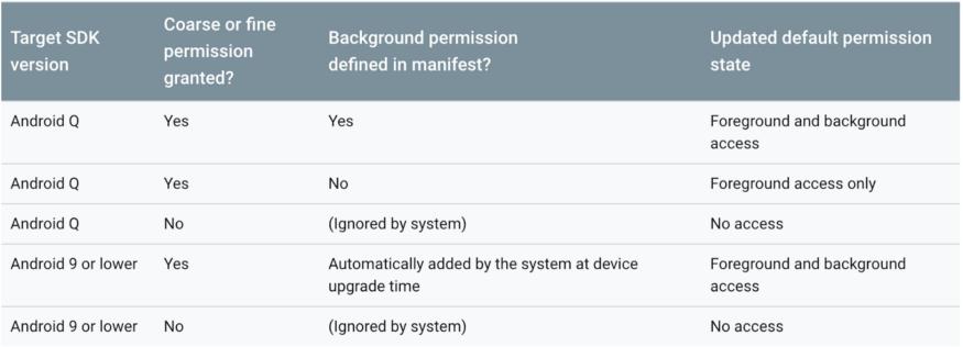 Подготовка приложения к Android Q. Часть 1