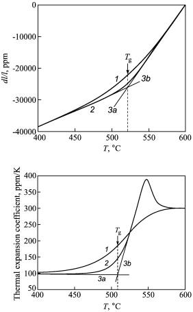 график изменения теплоёмкости при структурной релаксации АМС