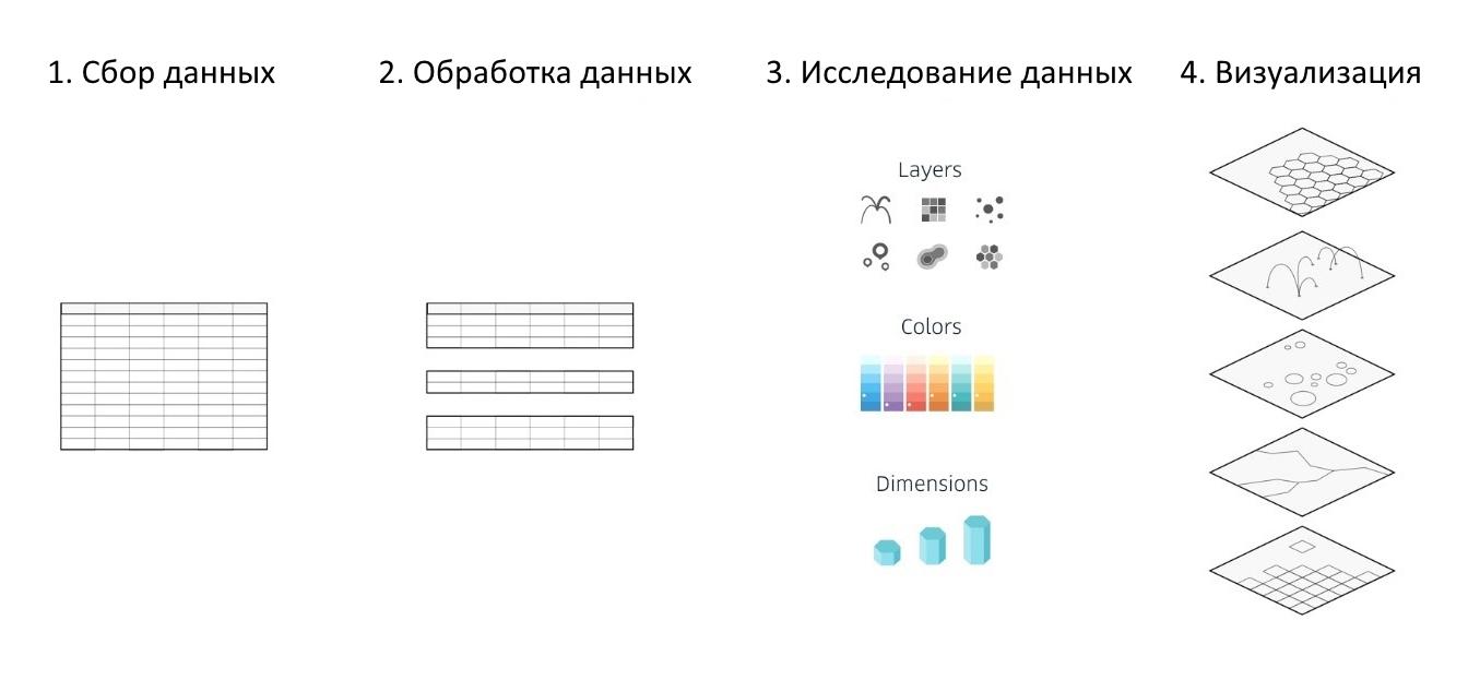 Этапы создания визуализации