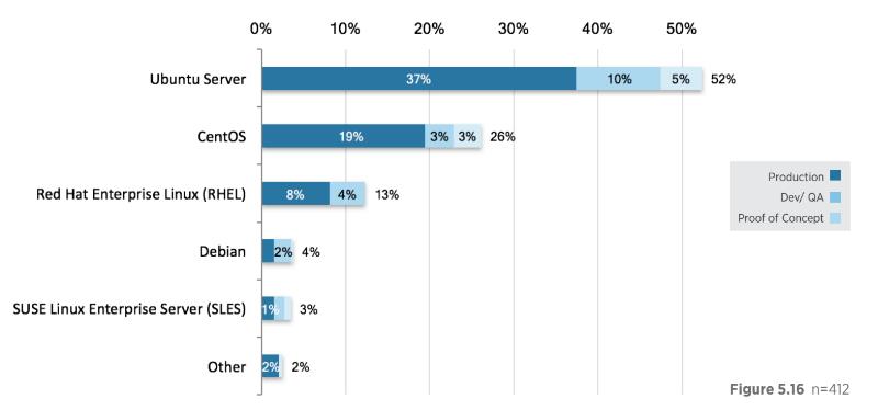 Статистика популярности операционных систем в IaaS: Ubuntu пока номер один, популярность CentOS растет