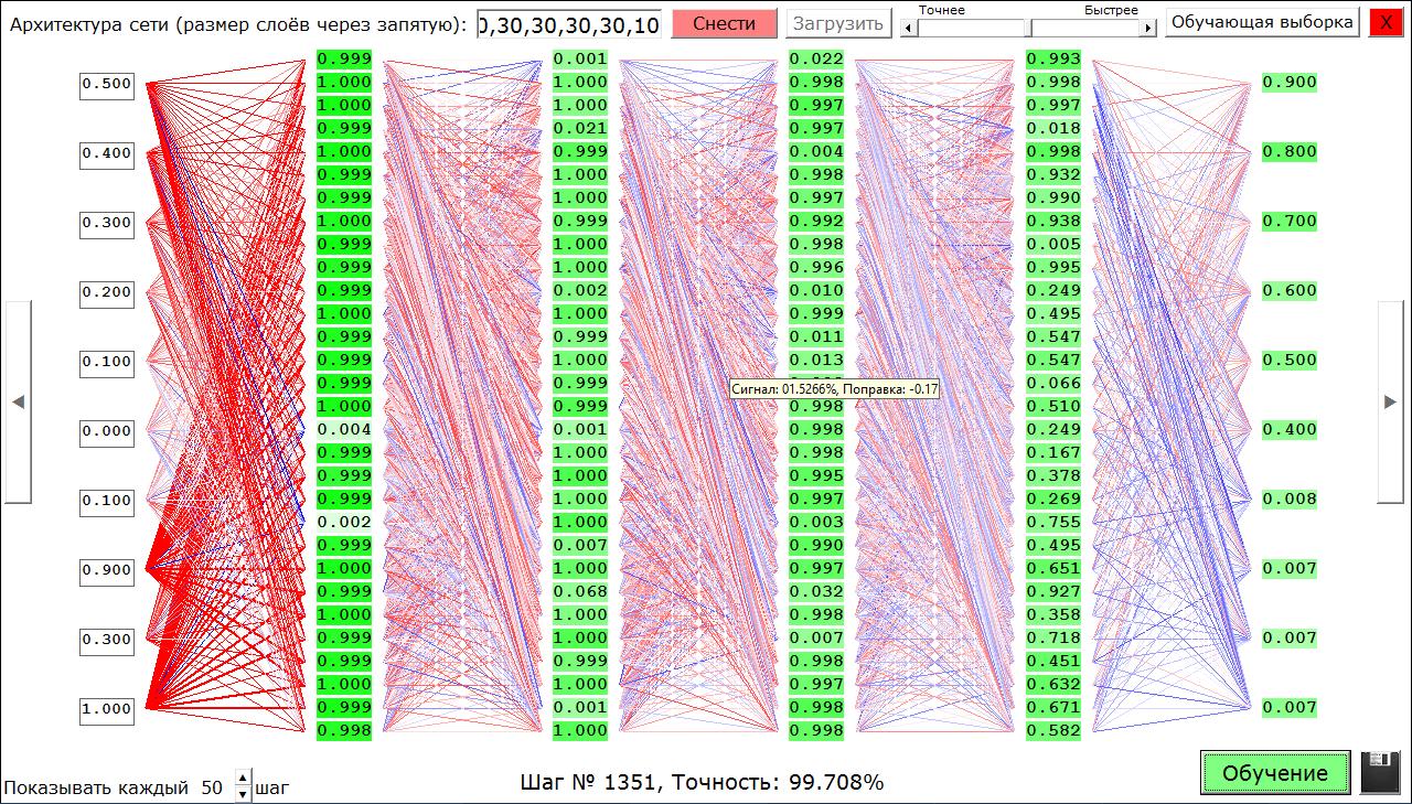 Feel the neural network or the designer of neural networks