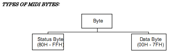 Types of MIDI bytes