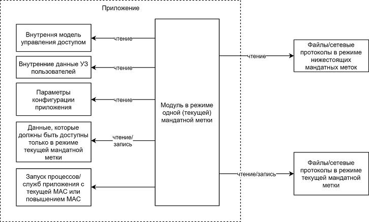 Мандатная модель управления доступом (MAC): обзор и применение в прикладных  системах / Блог компании Avanpost / Хабр