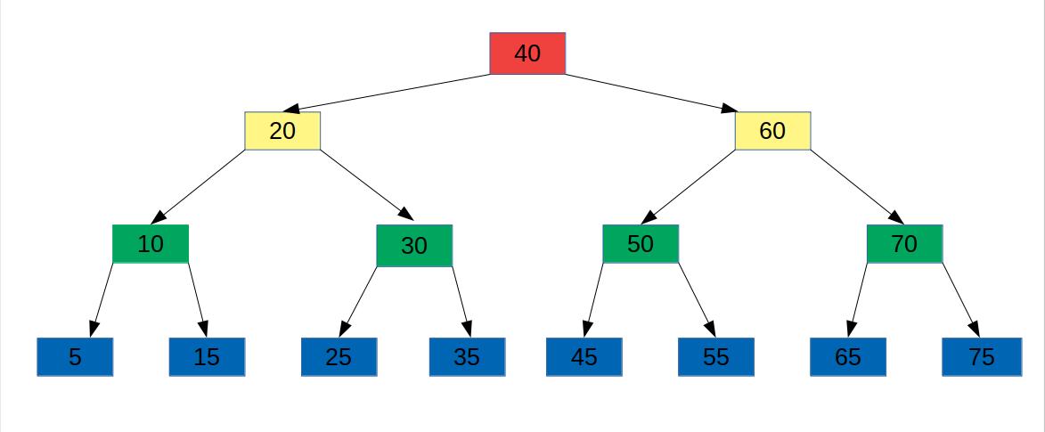 Чем различаются реализации неточного поиска в двоичных деревьях