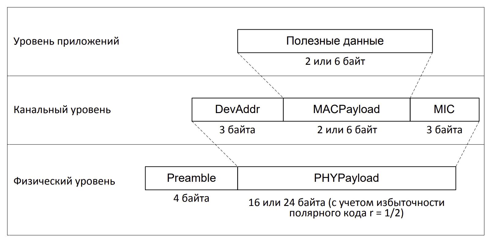 Интернет вещей по-русски. Канальный уровень OpenUNB. Общие положения и адресация устройств