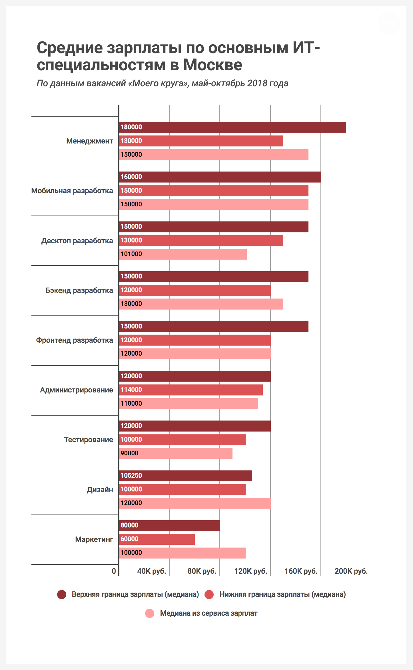Зарплаты ИТ-вакансий Москвы, 2018