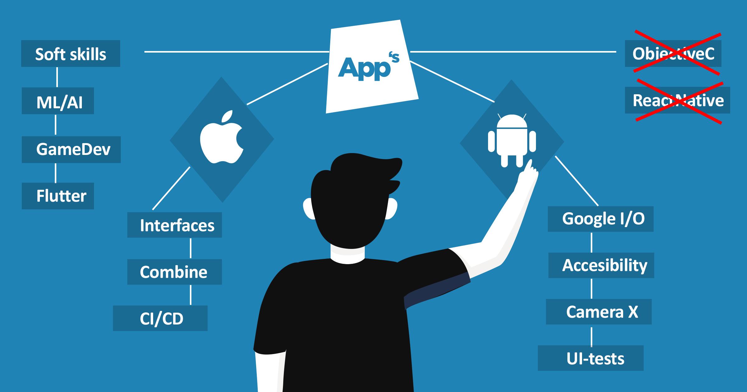 В поисках той самой (темы доклада для AppsConf)