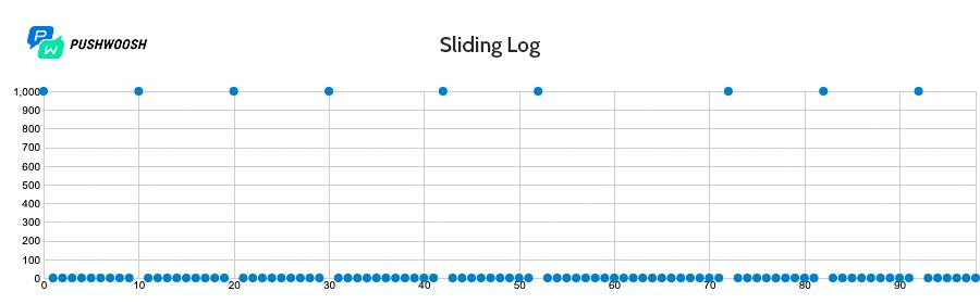 Работа Sliding Log с задержкой