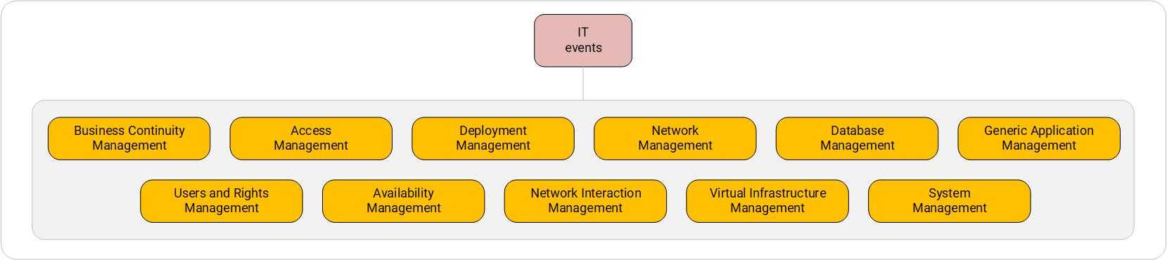 Категоризация IT-событий. Первый уровень.