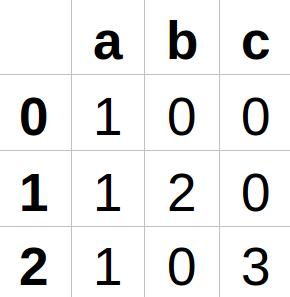 Computational theory. Introduction to finite automata