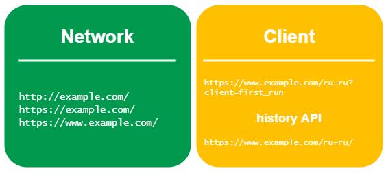 Случай сложного перехода (3xx + клиентские перенаправления)