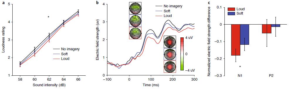 Воображаемая речь субъективно снижает громкость звука вокруг человека