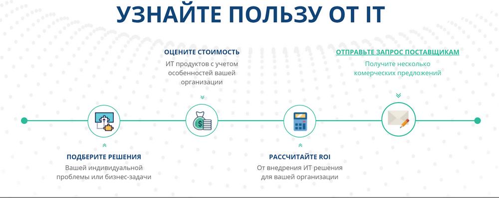 История стартапа ROI4CIO: Можно ли автоматизировать продажи ИТ решений в B2 ...