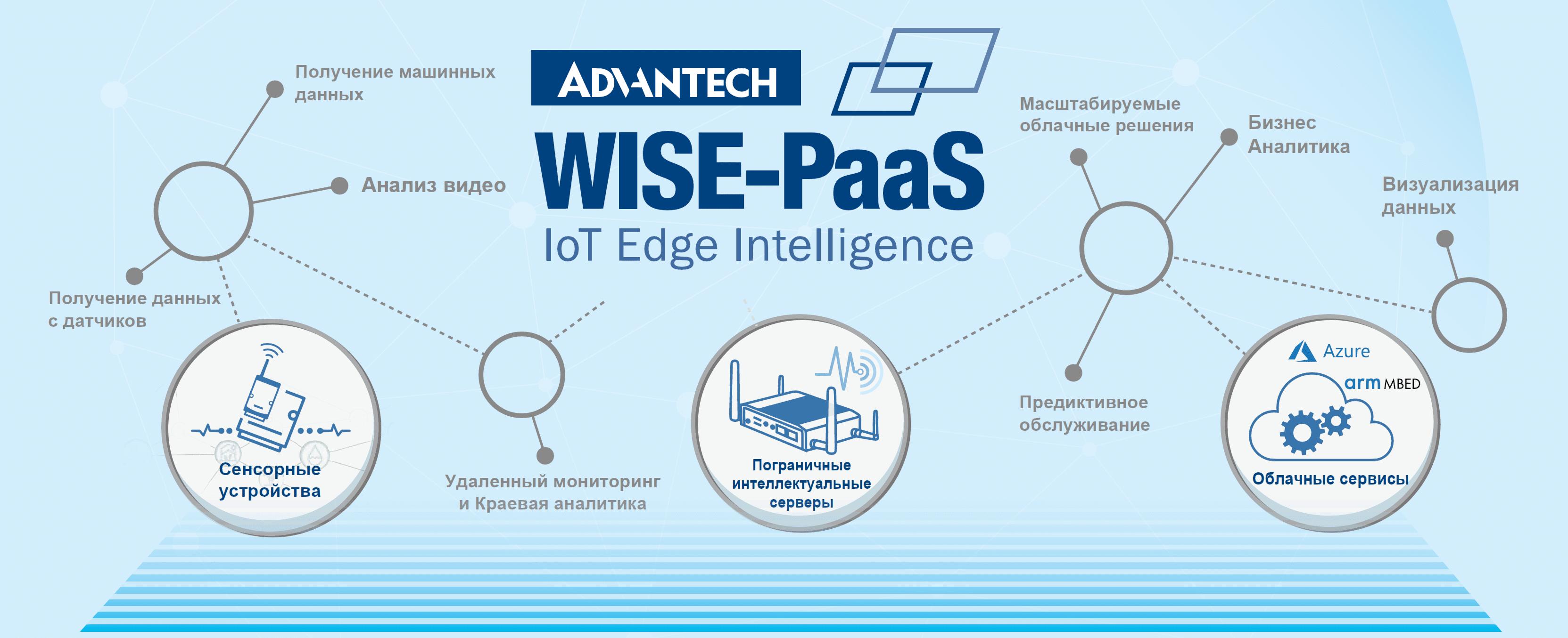 WISE-PaaS — облачная платформа для промышленного интернета вещей