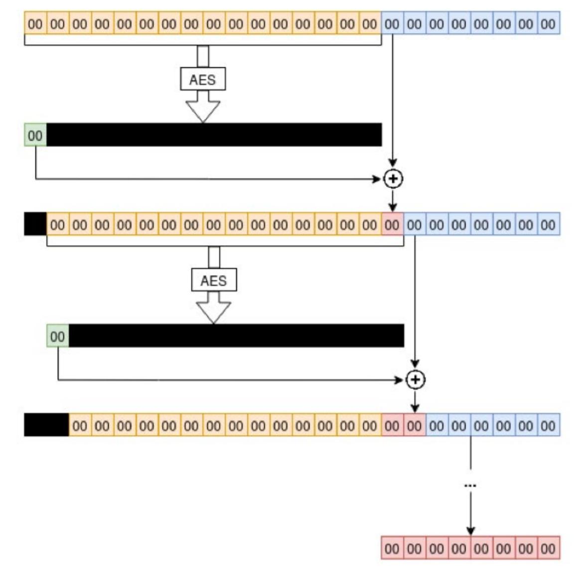 Security Week 40 патч для уязвимости Zerologon в Windows