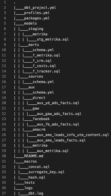Структура проекта: git-репо с кодом (.sql) и конфигурацией (.yaml)