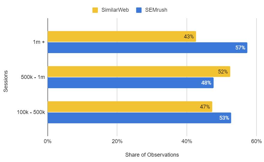 SEMrush vs SimilarWeb — кто точнее? — IT-МИР. ПОМОЩЬ В IT-МИРЕ 2020