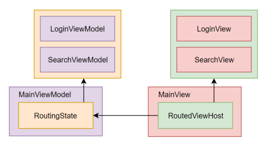Saving Routing State to the Disk in a Cross-Platform  NET Core GUI
