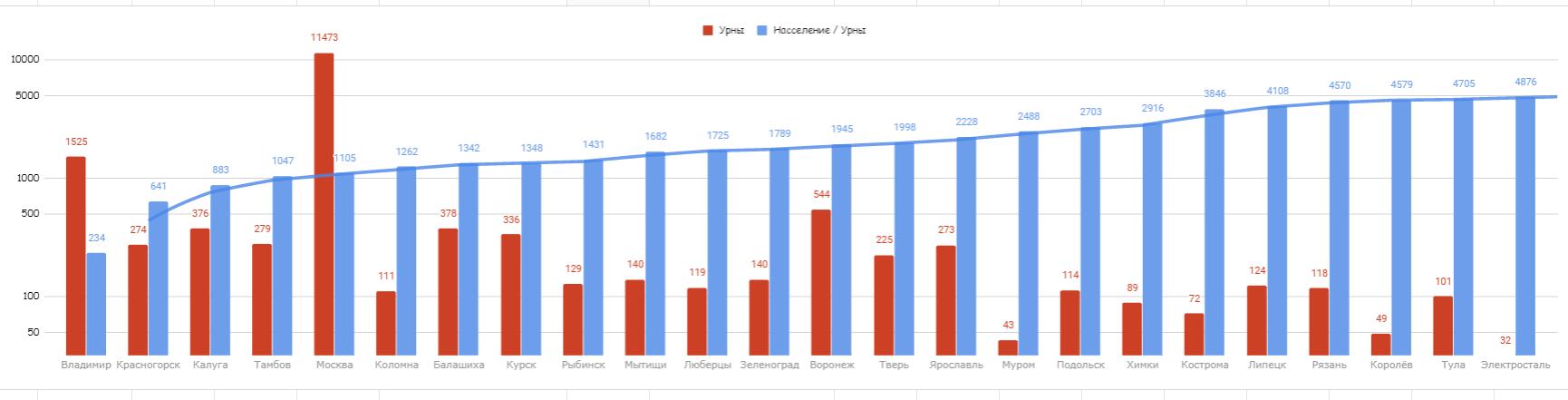Из песочницы Кому на Руси жить хорошо? Как мы искали самый зеленый город с помощью OpenStreetMap и Overpass API