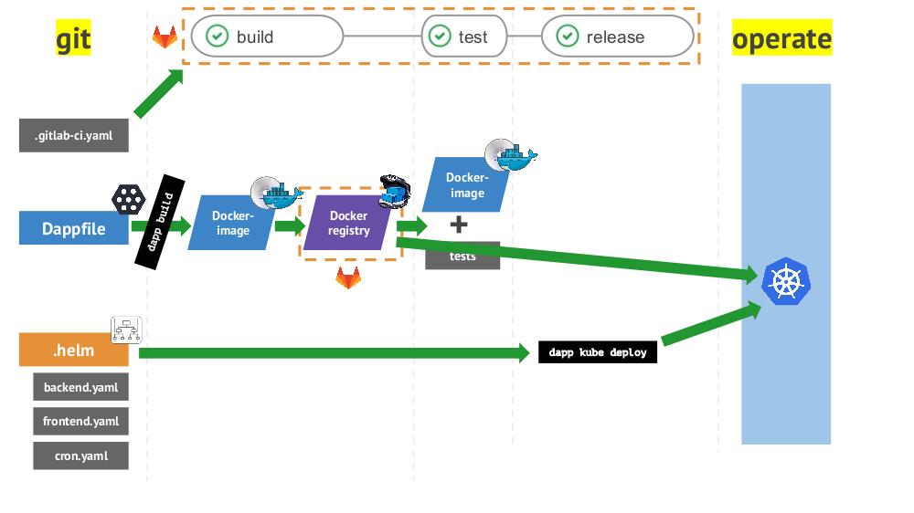 Лучшие практики CI/CD с Kubernetes и GitLab (обзор и видео