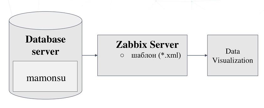 Monitoring_PostgreSQL_Darja_Vilkova-05