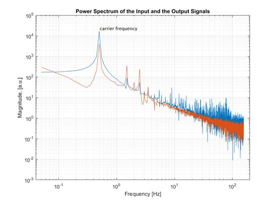 Амплитудный спектр входного и выходного сигнала