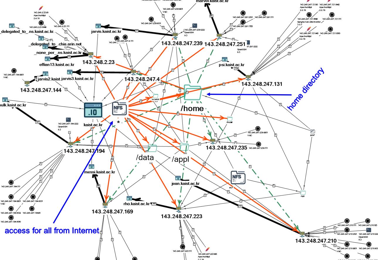 Как побывать в корейском университете с помощью Network File System