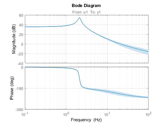 Идентифицированная модель системы с доверительными интервалами