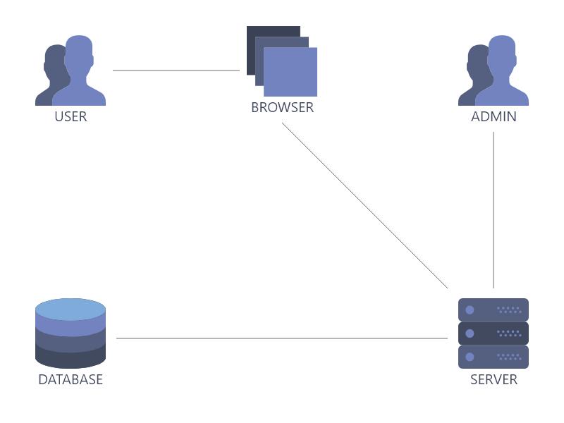 client rendering