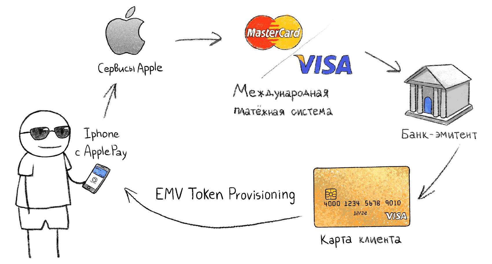 Как расплачиваться телефоном в магазине? Инструкция, приложения