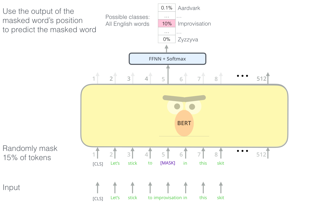 BERT-language-modeling-masked-lm