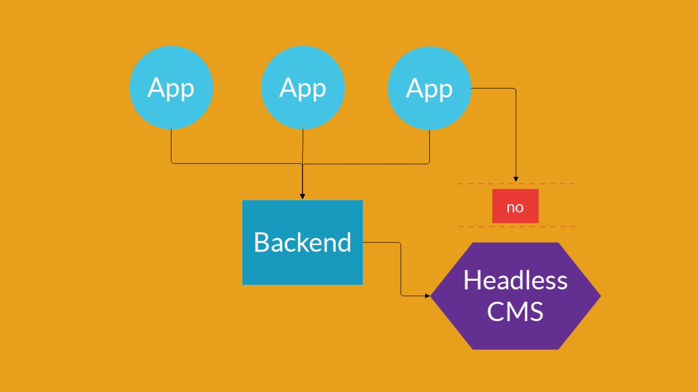 Headless CMS - the future of content management