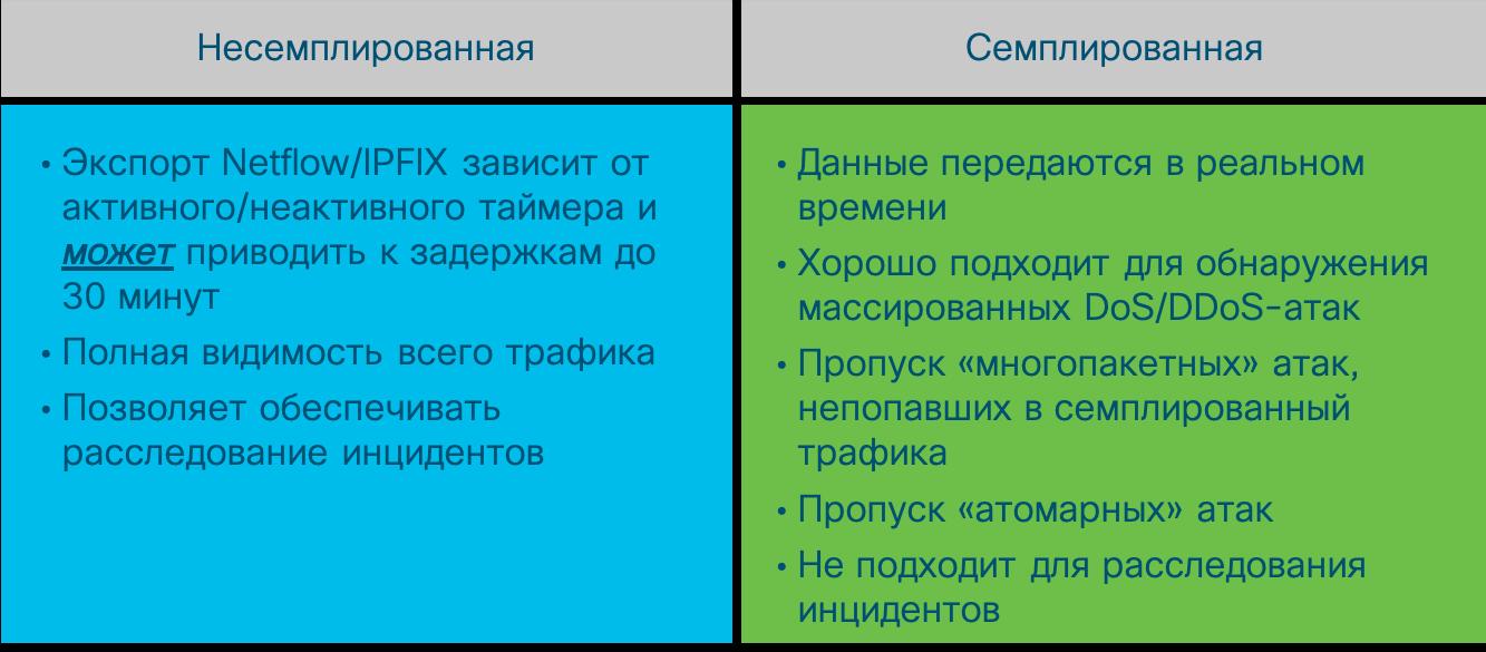 Разница между семплированной и несемплированной телеметрией