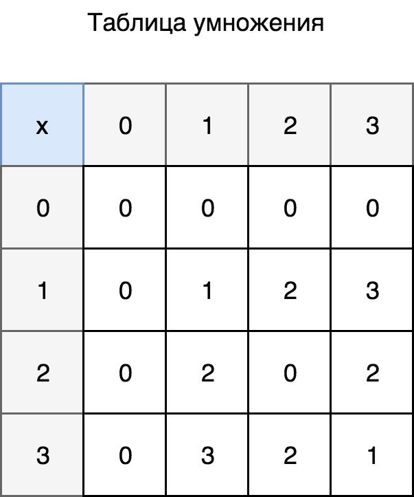 Multiplication table for {0,1,2,3}